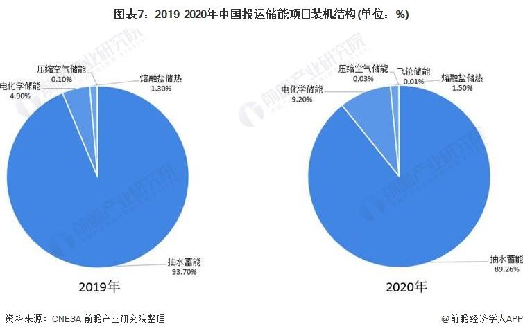 图表7:2019-2020年中国投运储能项目装机结构(单位:%)
