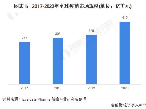 图表1:2017-2020年全球疫苗市场规模(单位:亿美元)