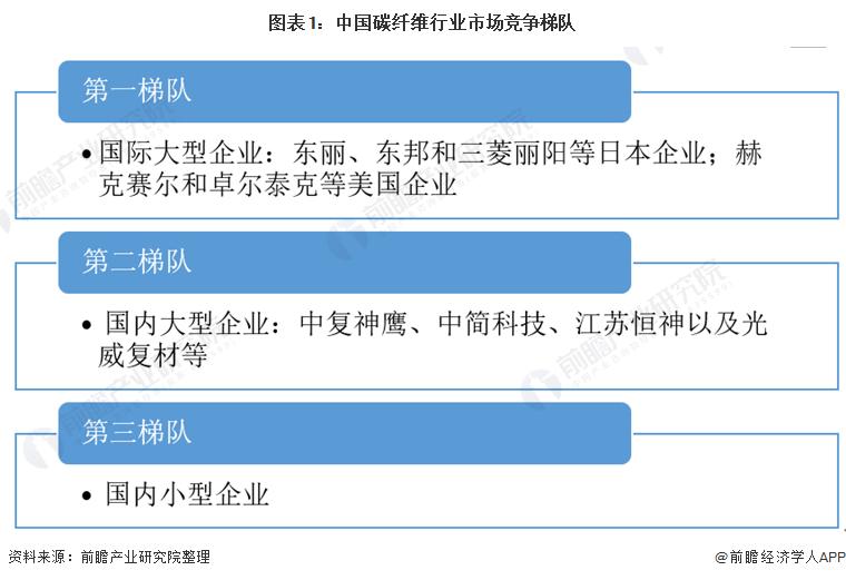 图表1:中国碳纤维行业市场竞争梯队