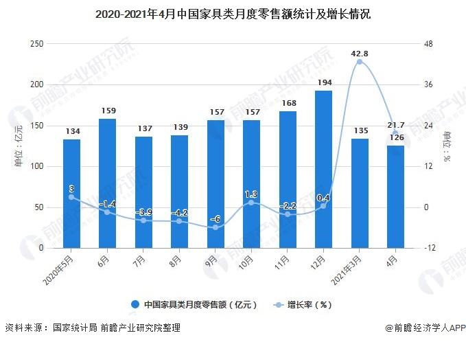 2020-2021年4月中国家具类月度零售额统计及增长情况