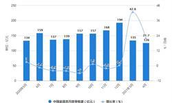 2021年1-4月中国<em>家具</em>行业零售、产量及出口规模分析 1-4月<em>家具</em>产量突破3亿件
