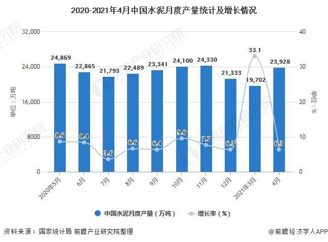 2020-2021年4月中国水泥月度产量统计及增长情况