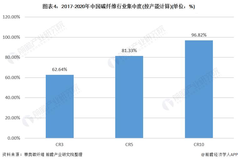 图表4:2017-2020年中国碳纤维行业集中度(按产能计算)(单位:%)