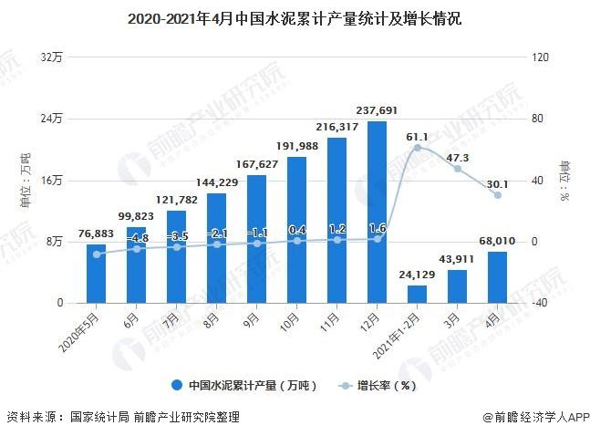 2020-2021年4月中国水泥累计产量统计及增长情况
