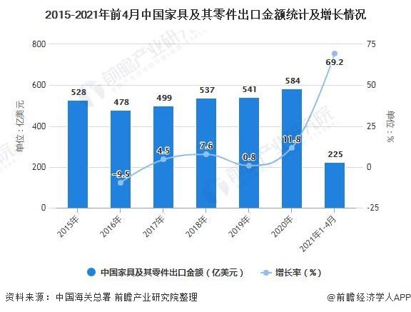 2015-2021年前4月中国家具及其零件出口金额统计及增长情况