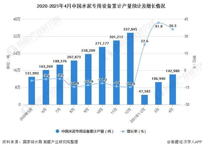 2020-2021年4月中国水泥专用设备累计产量统计及增长情况