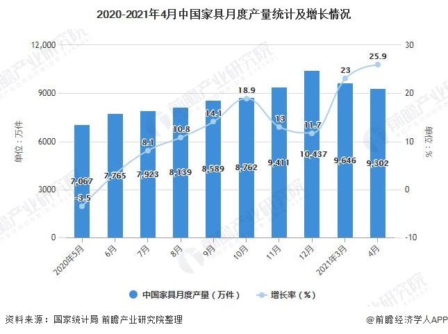 2020-2021年4月中国家具月度产量统计及增长情况