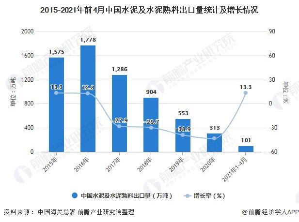 2015-2021年前4月中国水泥及水泥熟料出口量统计及增长情况