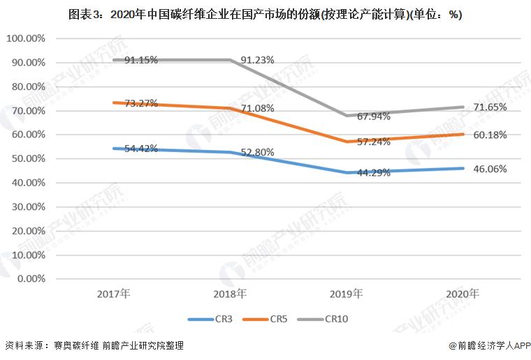 图表3:2020年中国碳纤维企业在国产市场的份额(按理论产能计算)(单位:%)