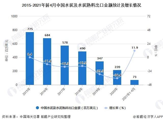 2015-2021年前4月中国水泥及水泥熟料出口金额统计及增长情况