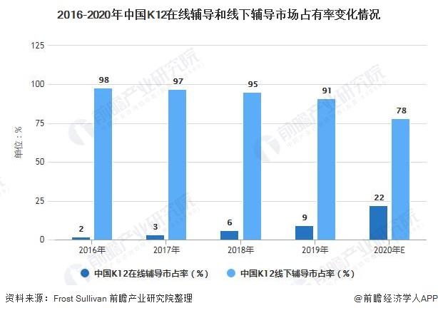 2016-2020年中国K12在线辅导和线下辅导市场占有率变化情况