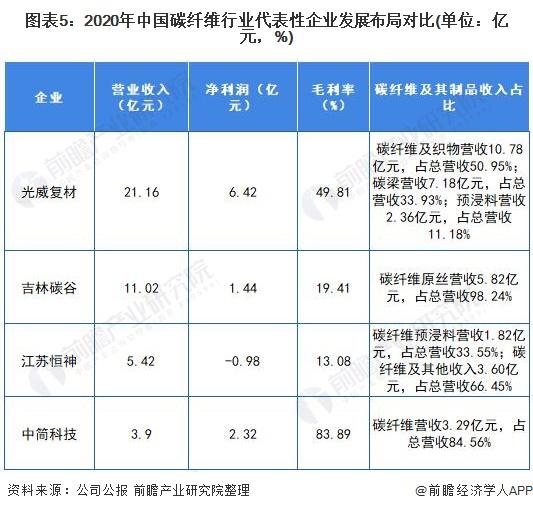 图表5:2020年中国碳纤维行业代表性企业发展布局对比(单位:亿元,%)