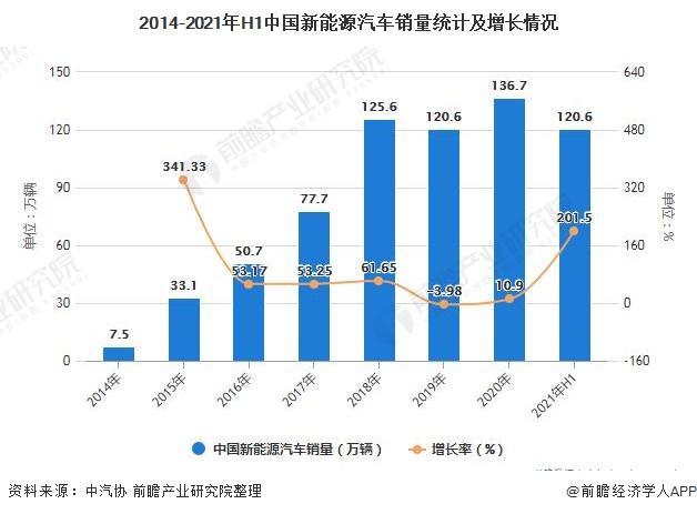 2014-2021年H1中国新能源汽车销量统计及增长情况