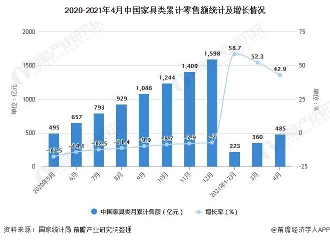2020-2021年4月中国家具类累计零售额统计及增长情况