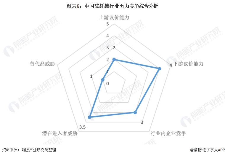 图表6:中国碳纤维行业五力竞争综合分析
