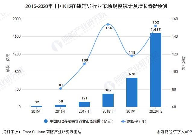 2015-2020年中国K12在线辅导行业市场规模统计及增长情况预测