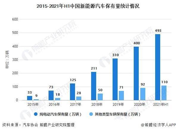2015-2021年H1中国新能源汽车保有量统计情况