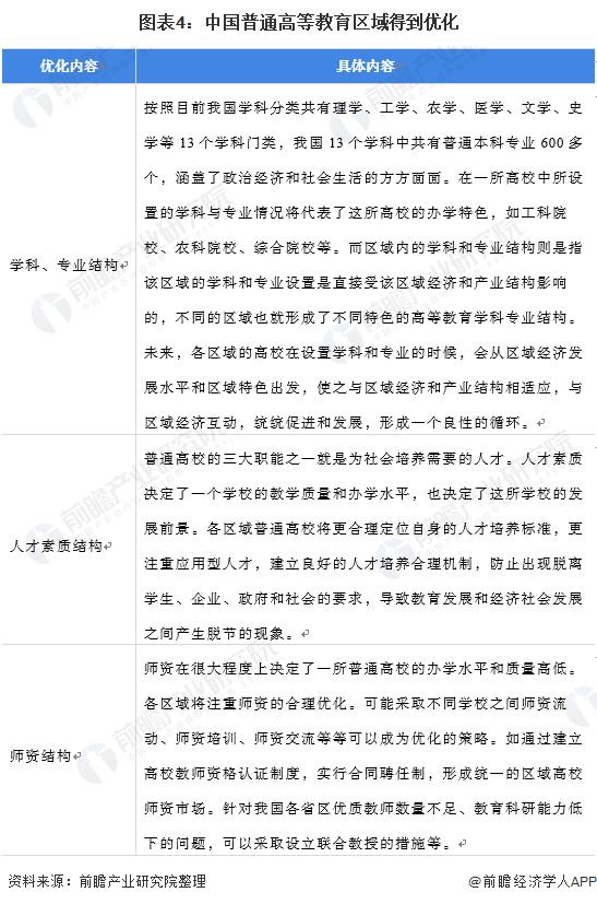 图表4:中国普通高等教育区域得到优化
