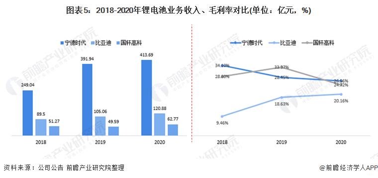 图表5:2018-2020年锂电池业务收入、毛利率对比(单位:亿元,%)