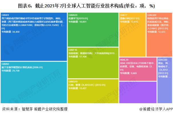 图表6:截止2021年7月全球人工智能行业技术构成(单位:项,%)