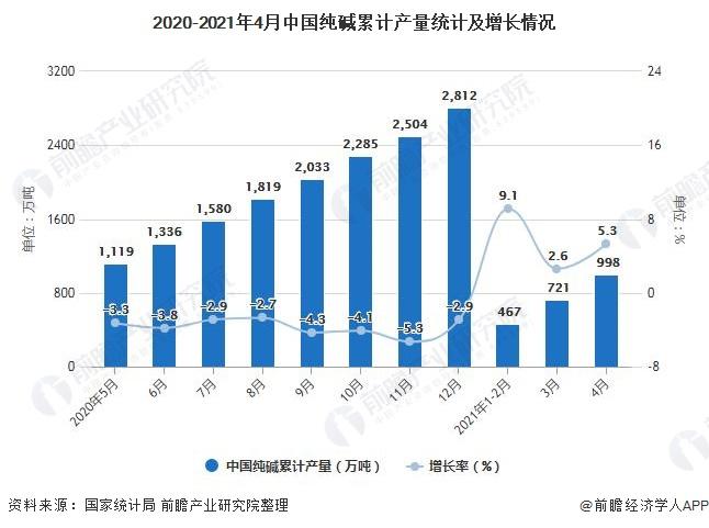 2020-2021年4月中国纯碱累计产量统计及增长情况