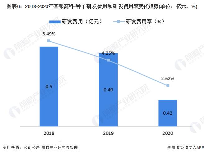 图表6:2018-2020年荃银高科-种子研发费用和研发费用率变化趋势(单位:亿元,%)