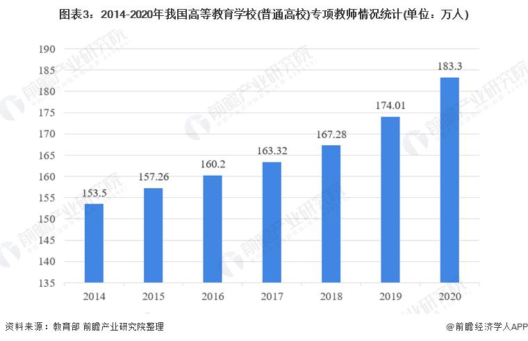 图表3:2014-2020年我国高等教育学校(普通高校)专项教师情况统计(单位:万人)
