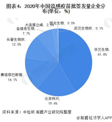 图表4:2020年中国流感疫苗批签发量企业分布(单位:%)