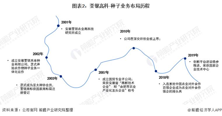 图表2:荃银高科-种子业务布局历程