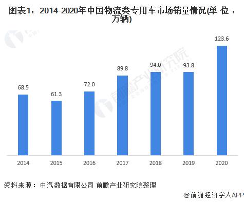 图表1:2014-2020年中国物流类专用车市场销量情况(单位:万辆)