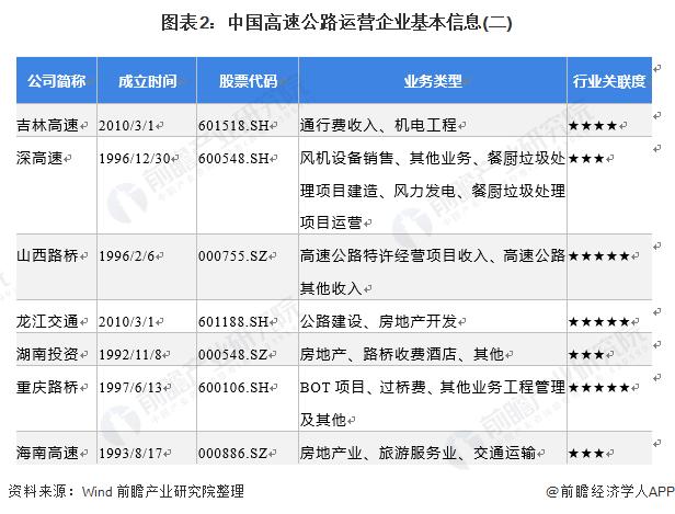 图表2:中国高速公路运营企业基本信息(二)