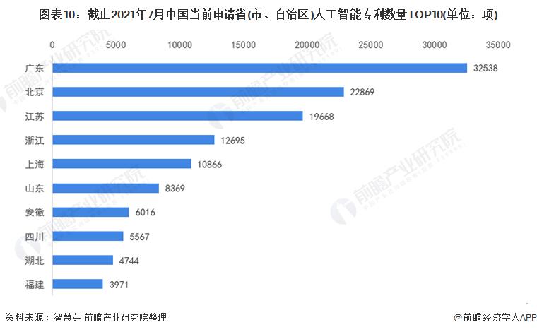 图表10:截止2021年7月中国当前申请省(市、自治区)人工智能<font class=