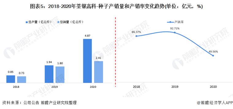 图表5:2018-2020年荃银高科-种子产销量和产销率变化趋势(单位:亿元,%)