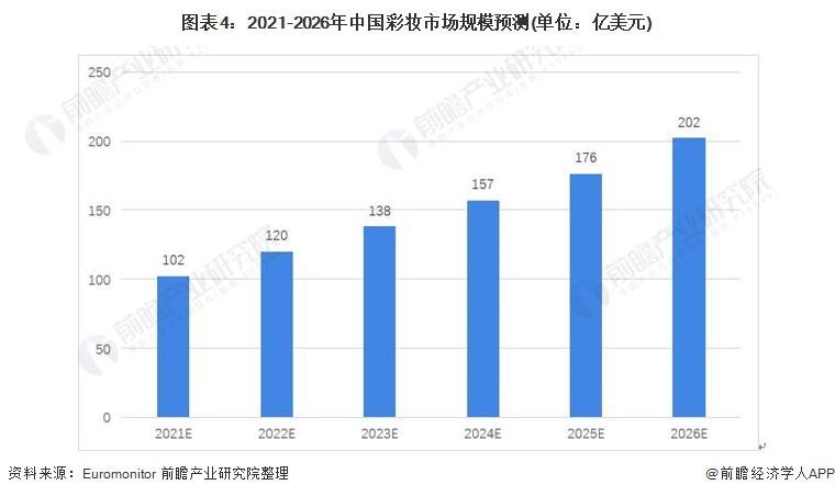 图表4:2021-2026年中国彩妆市场规模预测(单位:亿美元)