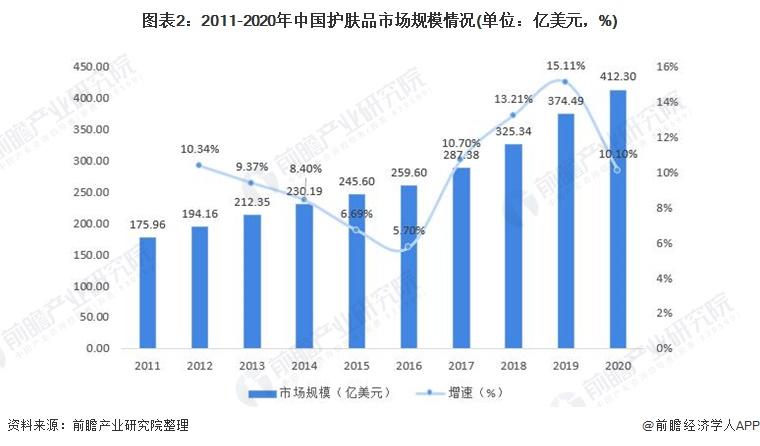 图表2:2011-2020年中国护肤品市场规模情况(单位:亿美元,%)