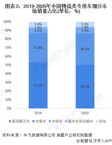 图表2:2019-2020年中国物流类专用车细分市场销量占比(单位:%)