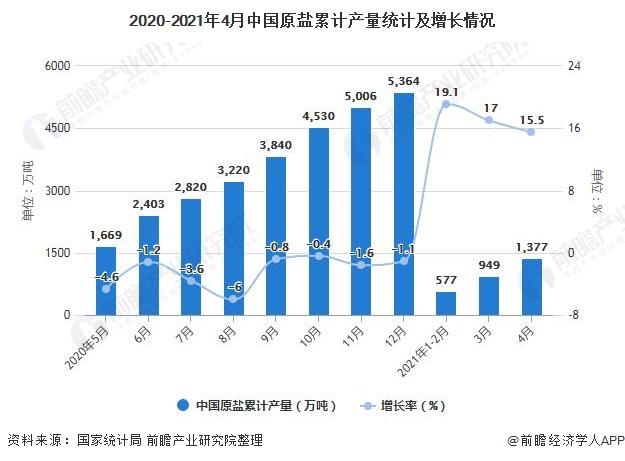 2020-2021年4月中国原盐累计产量统计及增长情况