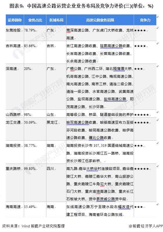 图表9:中国高速公路运营企业业务布局及竞争力评价(三)(单位:%)