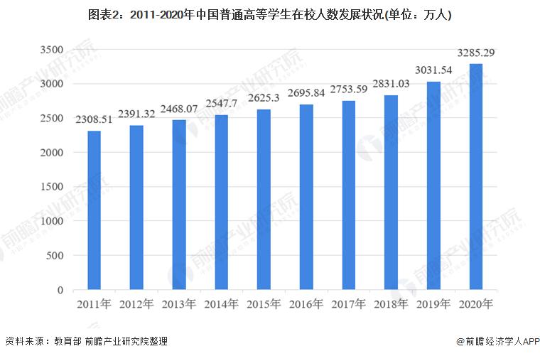 图表2:2011-2020年中国普通高等学生在校人数发展状况(单位:万人)