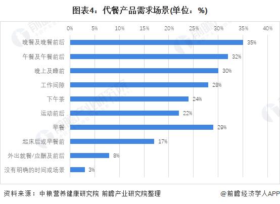 图表4:代餐产品需求场景(单位:%)