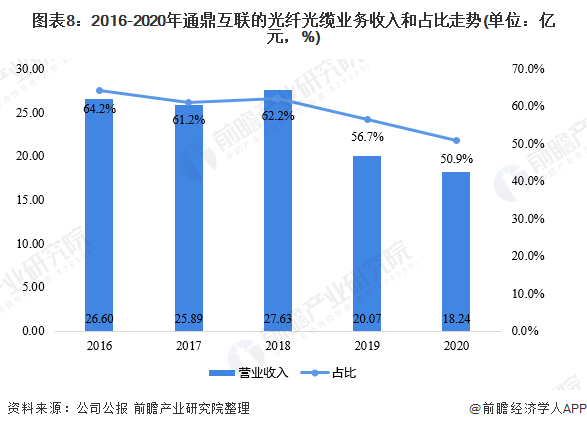 图表8:2016-2020年通鼎互联的光纤光缆业务收入和占比走势(单位:亿元,%)