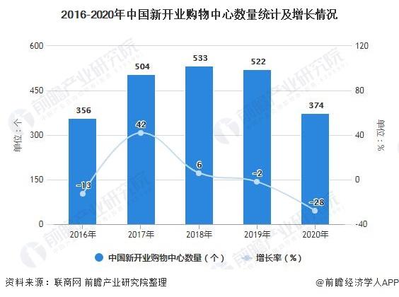 2016-2020年中国新开业购物中心数量统计及增长情况