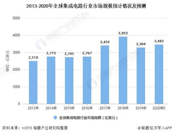 2013-2020年全球集成电路行业市场规模统计情况及预测
