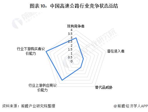 图表10:中国高速公路行业竞争状态总结