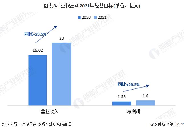 图表8:荃银高科2021年经营目标(单位:亿元)