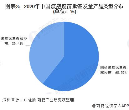 图表3:2020年中国流感疫苗批签发量产品类型分布(单位:%)