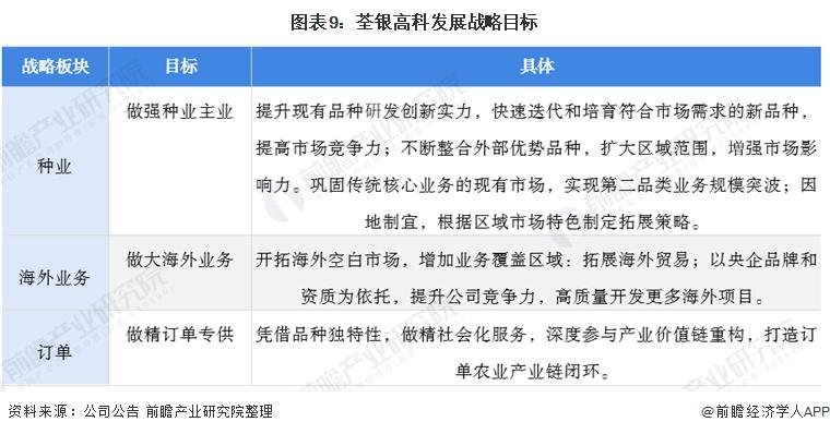 图表9:荃银高科发展战略目标