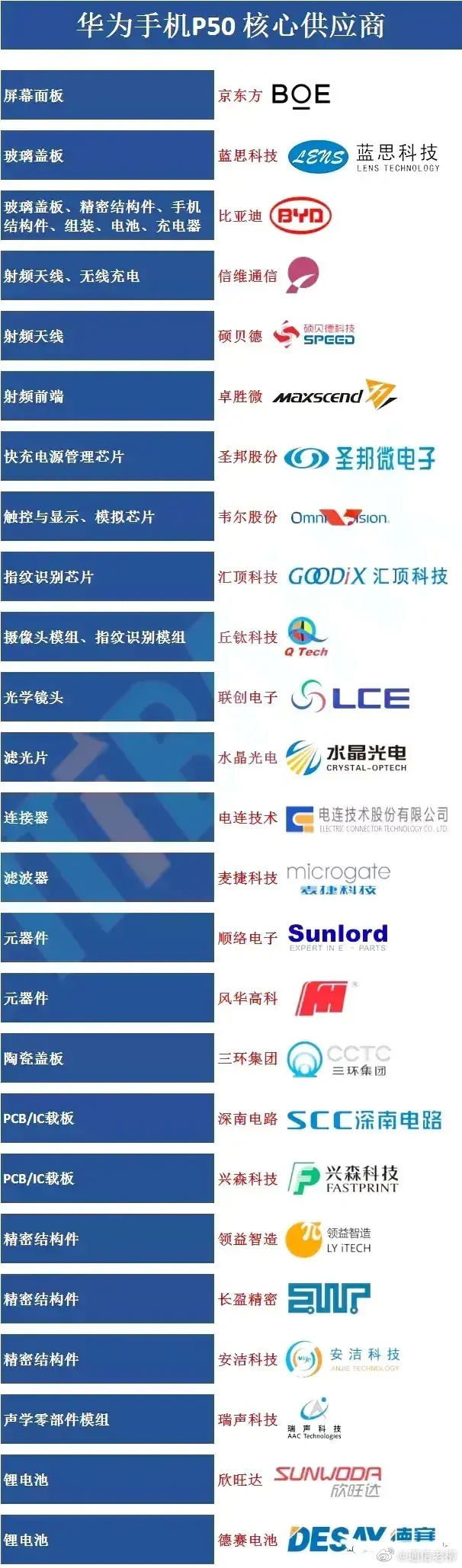 华为P50手机国产化程度超高 核心供应商名单曝光
