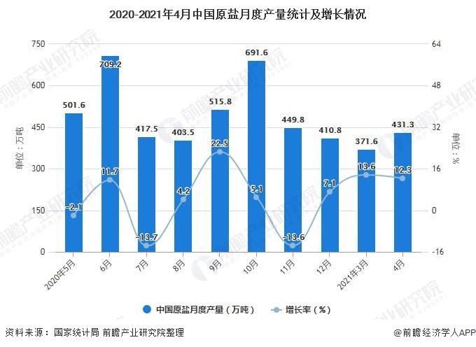 2020-2021年4月中国原盐月度产量统计及增长情况
