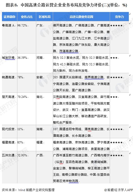 图表8:中国高速公路运营企业业务布局及竞争力评价(二)(单位:%)